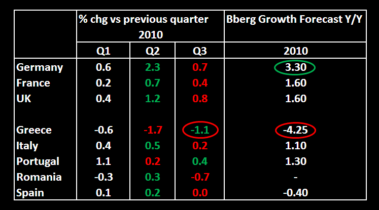 European Q3 GDP Slows, Germany Outperforms - chart1