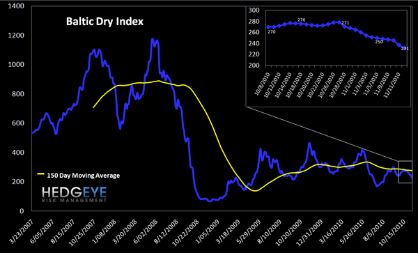 WEEKLY FINANCIALS RISK MONITOR: NEGATIVE BREADTH WORSENS ACROSS SHORT AND LONG TERM DURATIONS - baltic dry