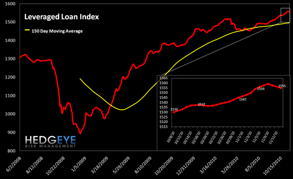WEEKLY FINANCIALS RISK MONITOR: NEGATIVE BREADTH WORSENS ACROSS SHORT AND LONG TERM DURATIONS - lev loan