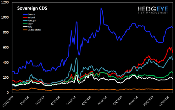 WEEKLY FINANCIALS RISK MONITOR: NEGATIVE BREADTH WORSENS ACROSS SHORT AND LONG TERM DURATIONS - sov cds