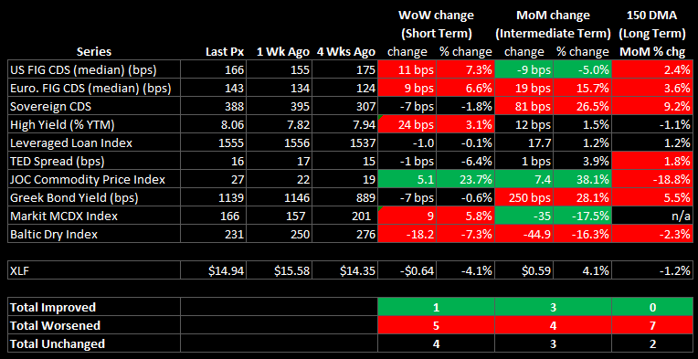 WEEKLY FINANCIALS RISK MONITOR: NEGATIVE BREADTH WORSENS ACROSS SHORT AND LONG TERM DURATIONS - summary