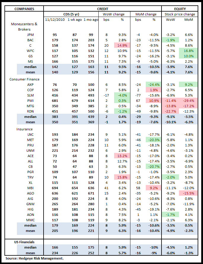 WEEKLY FINANCIALS RISK MONITOR: NEGATIVE BREADTH WORSENS ACROSS SHORT AND LONG TERM DURATIONS - us cds