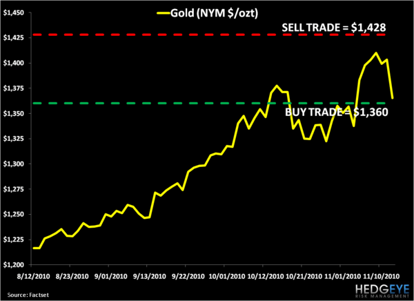 Gold Diggers: Gold Levels, Refreshed - 1