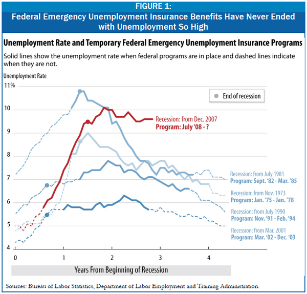 Emergency Unemployment Insurance Benefits: Quantifying the Roll-Off - 3