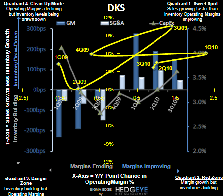 DKS: Supports our Bullish View on the Space - DKS S 11 10