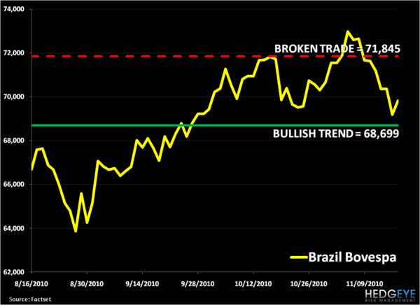 Brazilian Equities: Broken On TRADE, Bullish on TREND - 1