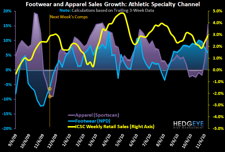 Big Week in Athletic Footwear & Apparel Sales  - FW App Ind 1Yr 11 17 10