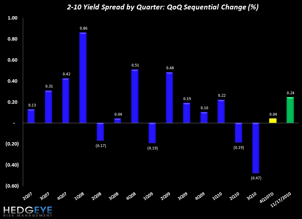 FINANCIAL SECTOR TAILWINDS: CLAIMS AND SPREADS CONTINUE THEIR IMPROVEMENT - spreads QoQ