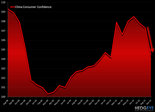 YUM – WATCH CHINA CONFIDENCE - china consumer confidence