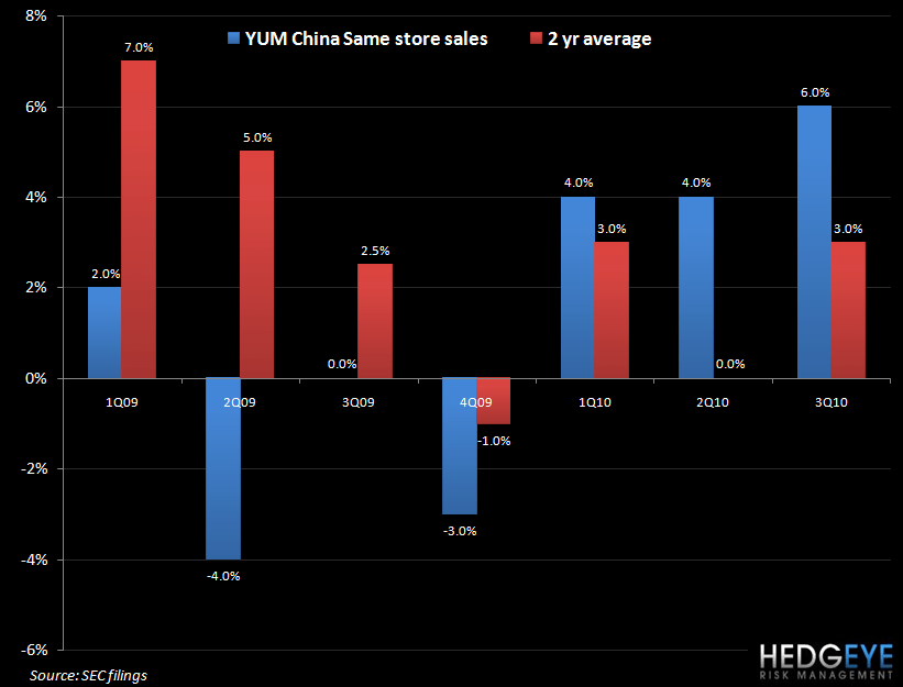 YUM – WATCH CHINA CONFIDENCE - yum china sales