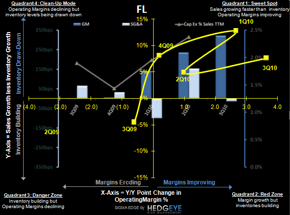 FL:  The Times They are a-Changin' - FL 3Q