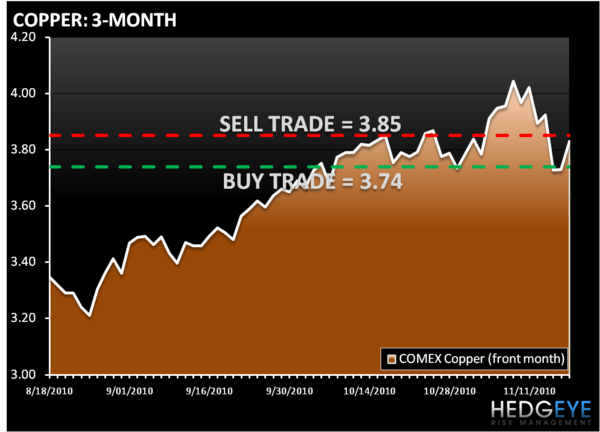 THE HEDGEYE DAILY OUTLOOK - COPPER