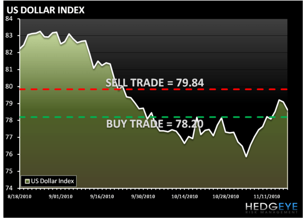THE HEDGEYE DAILY OUTLOOK - DOLLAR