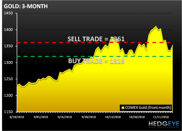 THE HEDGEYE DAILY OUTLOOK - GOLD