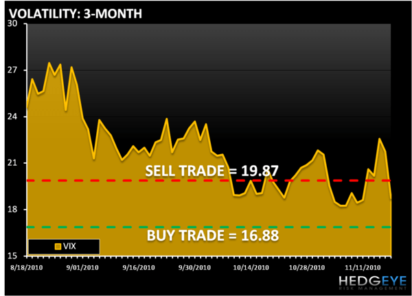 THE HEDGEYE DAILY OUTLOOK - VIX
