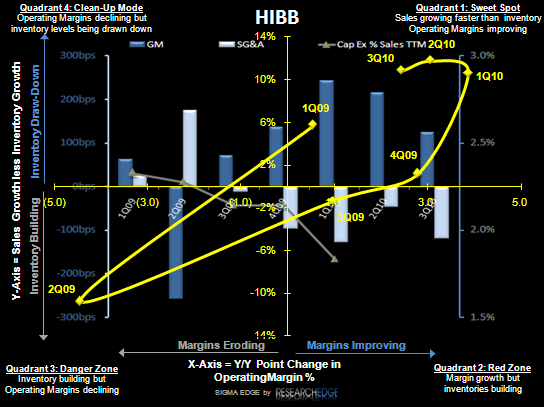 HIBB: Reaccelerating Store Growth  - HIBB S 11 10