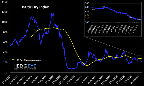 WEEKLY FINANCIALS RISK MONITOR: REMAINS NEGATIVE ACROSS ALL THREE DURATIONS - Baltic Dry