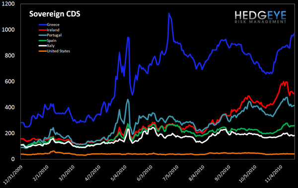 WEEKLY FINANCIALS RISK MONITOR: REMAINS NEGATIVE ACROSS ALL THREE DURATIONS - Sov cds