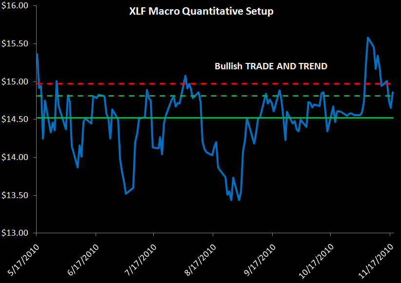 WEEKLY FINANCIALS RISK MONITOR: REMAINS NEGATIVE ACROSS ALL THREE DURATIONS - XLF