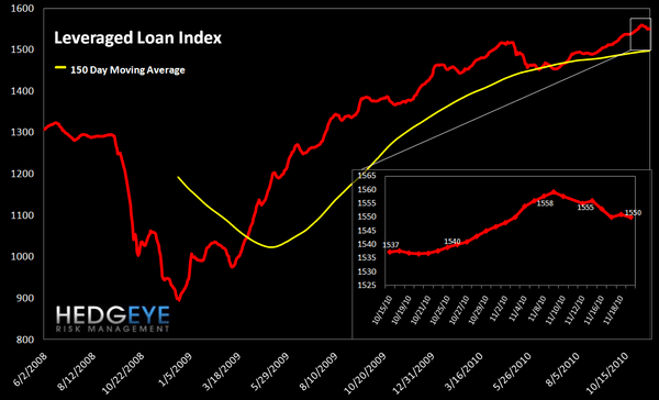 WEEKLY FINANCIALS RISK MONITOR: REMAINS NEGATIVE ACROSS ALL THREE DURATIONS - lev loan