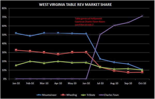 UNDERLYING REGIONAL FUNDAMENTALS IMPROVED IN OCTOBER - west virginia