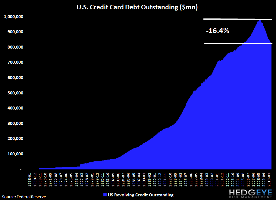 BARRONS AND THE CONSUMER - JUMPING THE GUN - credit card debt