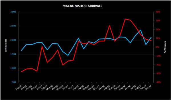 THE M3: VISITOR ARRIVALS; S'PORE INFLATION; MALAYSIAN GAMBLERS - macau111