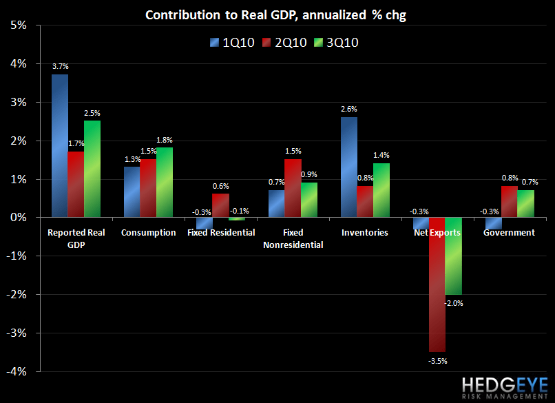 GDP REVISION - UNSUSTAINABLE TRENDS - contribution to 3Q gdp