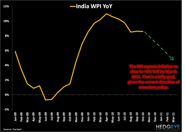 Tales of the Global Inflation Tape: China, Brazil and India - 5