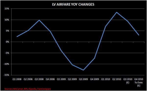 A LOOK AT VEGAS AIR CAPACITY - AIRFARE