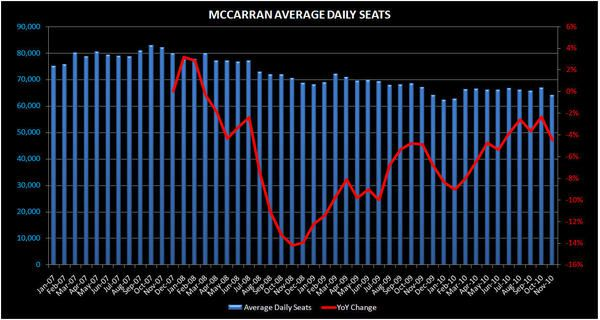 A LOOK AT VEGAS AIR CAPACITY - mccarran1