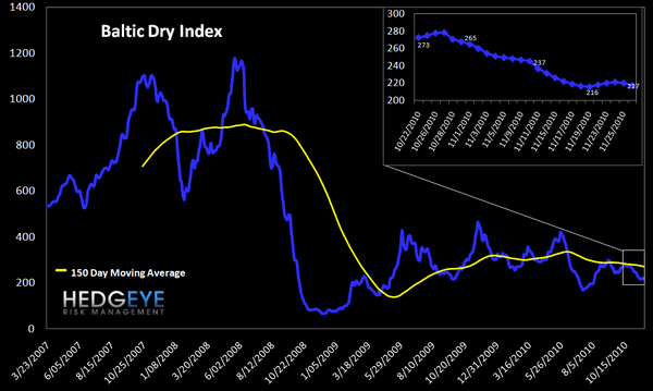 WEEKLY FINANCIALS RISK MONITOR: STILL NEGATIVE ACROSS ALL THREE DURATIONS - Baltic dry