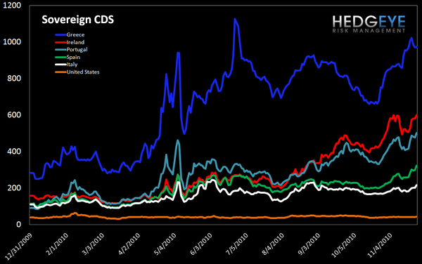 WEEKLY FINANCIALS RISK MONITOR: STILL NEGATIVE ACROSS ALL THREE DURATIONS - sov cds