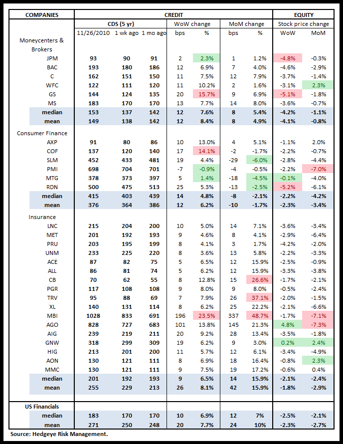WEEKLY FINANCIALS RISK MONITOR: STILL NEGATIVE ACROSS ALL THREE DURATIONS - us cds