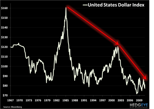 "HEDGEYE EDITORIAL: ""LONG TERM OUTLOOK FOR THE US DOLLAR"" - D"