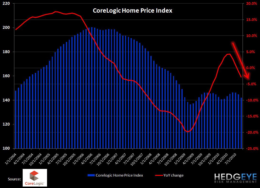 CASE-SHILLER CONTINUES TO SLIDE - HIGHLIGHTS GROWING DIVIDE BETWEEN DC/NYC AND USA - 10