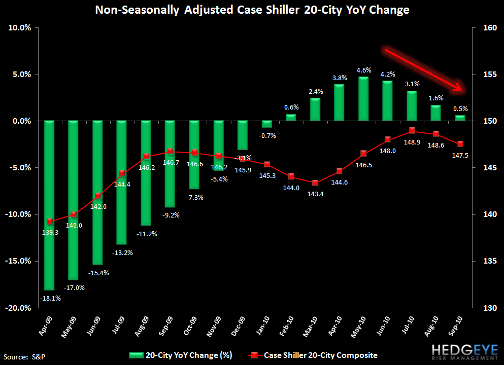 CASE-SHILLER CONTINUES TO SLIDE - HIGHLIGHTS GROWING DIVIDE BETWEEN DC/NYC AND USA - 2