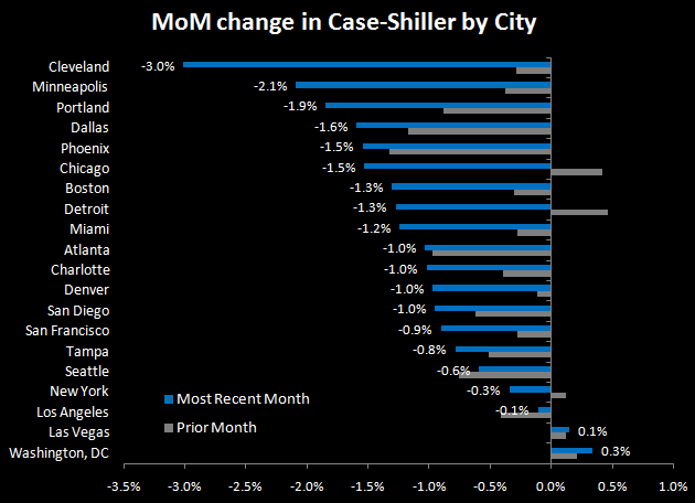 CASE-SHILLER CONTINUES TO SLIDE - HIGHLIGHTS GROWING DIVIDE BETWEEN DC/NYC AND USA - 3