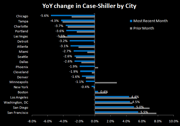 CASE-SHILLER CONTINUES TO SLIDE - HIGHLIGHTS GROWING DIVIDE BETWEEN DC/NYC AND USA - 4