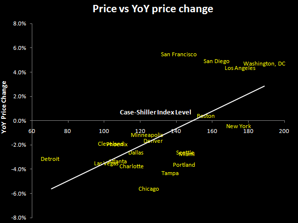CASE-SHILLER CONTINUES TO SLIDE - HIGHLIGHTS GROWING DIVIDE BETWEEN DC/NYC AND USA - 5