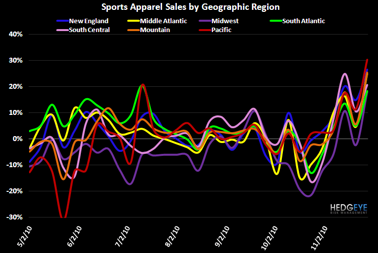 Sports Apparel Came in Strong - App Region chrt 12 1 10