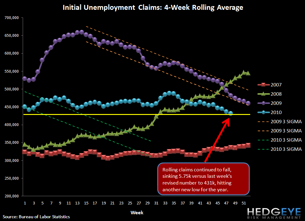 INITIAL CLAIMS JUMP 29K (26K AFTER REVISION); SEASONAL FACTORS AT WORK - initial rolling