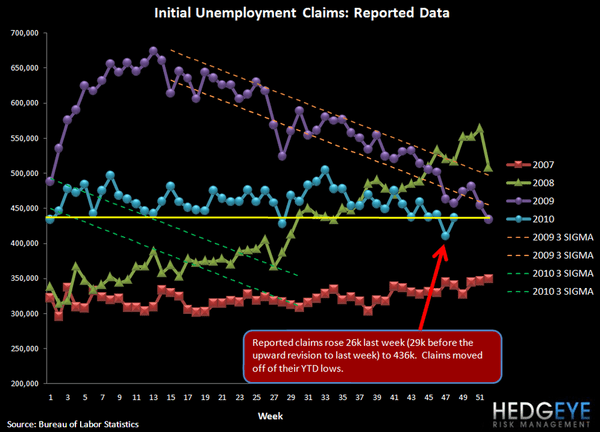 INITIAL CLAIMS JUMP 29K (26K AFTER REVISION); SEASONAL FACTORS AT WORK - 3