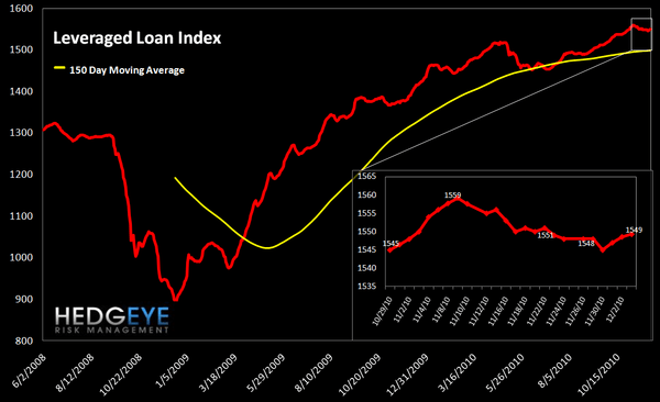 WEEKLY FINANCIALS RISK MONITOR: NOW POSITIVE ON A SHORT-TERM BASIS - Lev loan