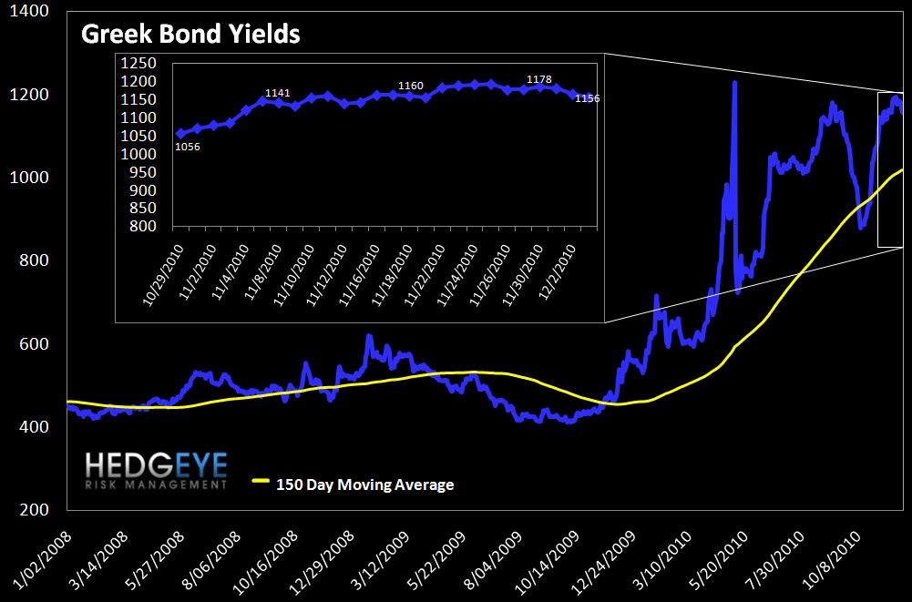 WEEKLY FINANCIALS RISK MONITOR: NOW POSITIVE ON A SHORT-TERM BASIS - greek bonds
