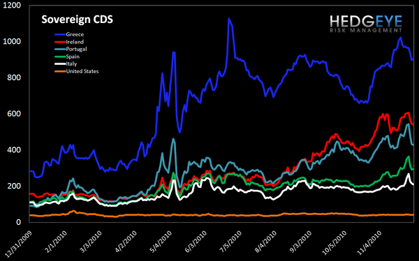 WEEKLY FINANCIALS RISK MONITOR: NOW POSITIVE ON A SHORT-TERM BASIS - sov cds