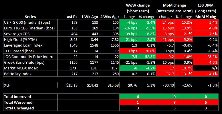 WEEKLY FINANCIALS RISK MONITOR: NOW POSITIVE ON A SHORT-TERM BASIS - summary