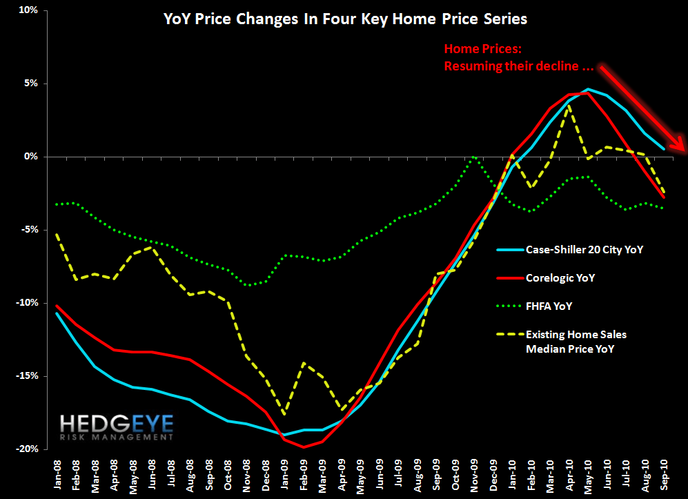 GETTING PUNCHED IN THE FACE - early look home price compendium