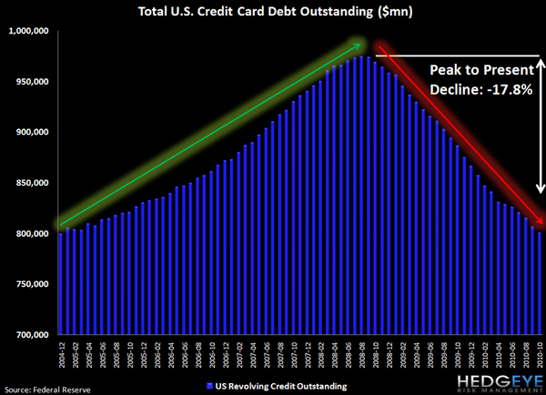 REVOLVING CONSUMER CREDIT DATA SHOWS YET ANOTHER DECLINE - j1