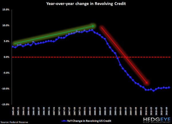 REVOLVING CONSUMER CREDIT DATA SHOWS YET ANOTHER DECLINE - j2